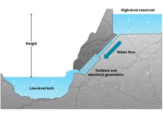Hydro Reservoir System